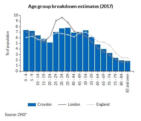 Age group breakdown estimates (2016)