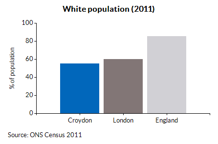 English as main household language in Croydon (2011)