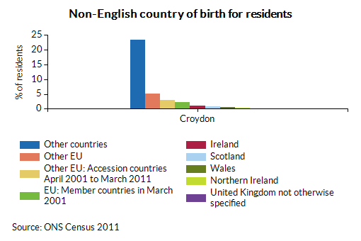 Non-English country of birth for residents