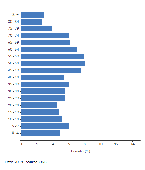 5-year age group female population estimates for Kingsbury for 2018