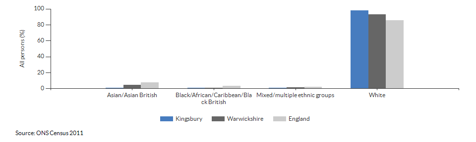 Ethnicity in Kingsbury for 2011