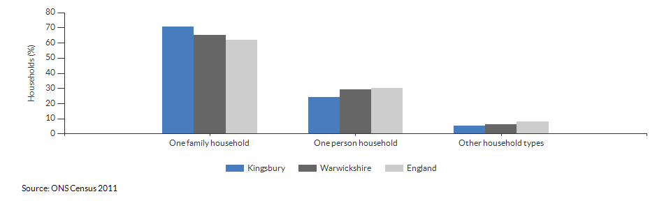 Household composition in Kingsbury for 2011