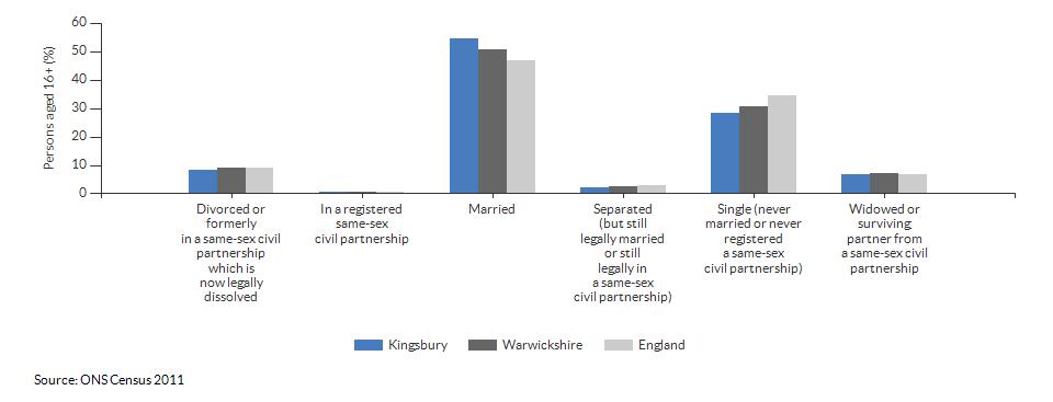 Marital and civil partnership status in Kingsbury for 2011