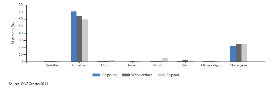 Religion in Kingsbury for 2011
