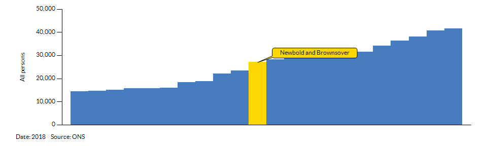 How Newbold and Brownsover compares to other wards in the Local Authority