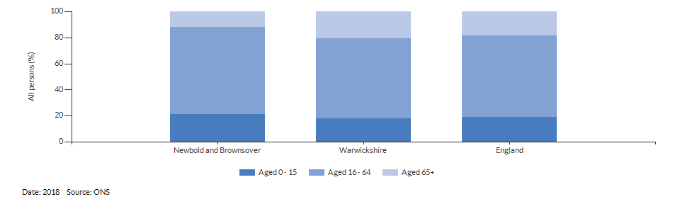 Broad age group estimates for Newbold and Brownsover for 2018
