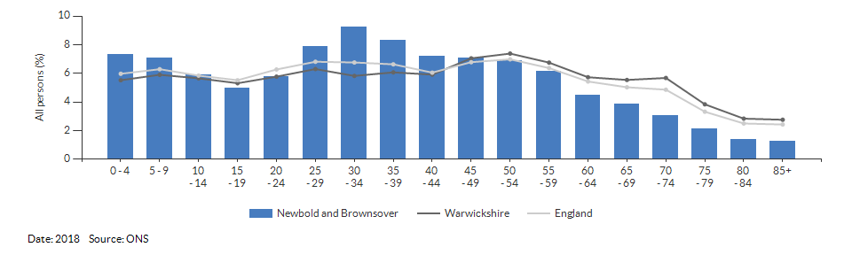 5-year age group population estimates for Newbold and Brownsover for 2018