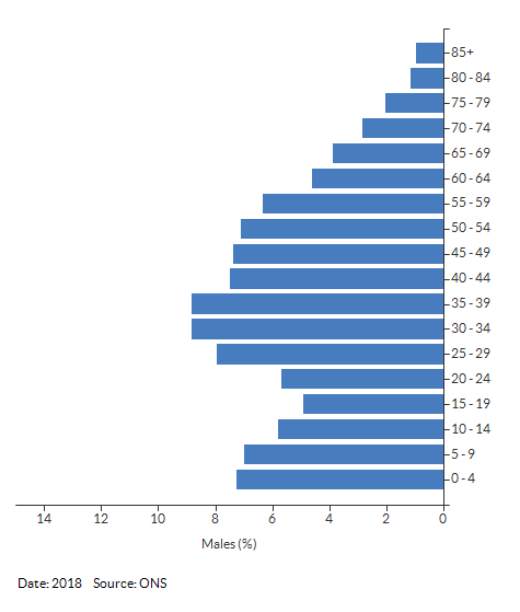 5-year age group male population estimates for Newbold and Brownsover for 2018