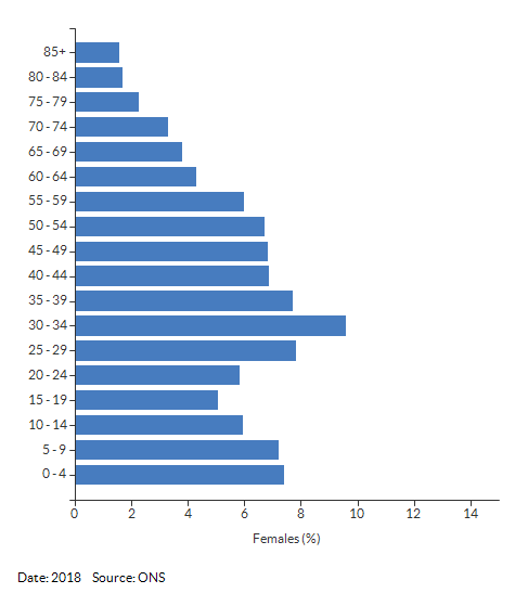 5-year age group female population estimates for Newbold and Brownsover for 2018