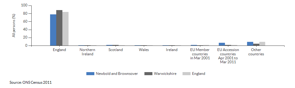 Country of birth for Newbold and Brownsover for 2011