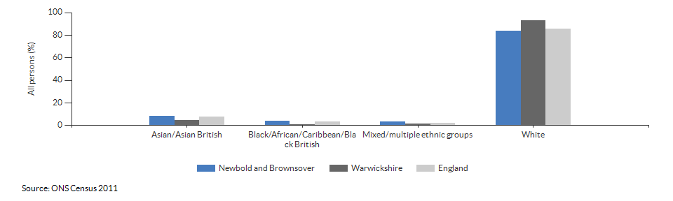 Ethnicity in Newbold and Brownsover for 2011