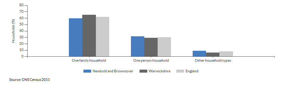 Household composition in Newbold and Brownsover for 2011