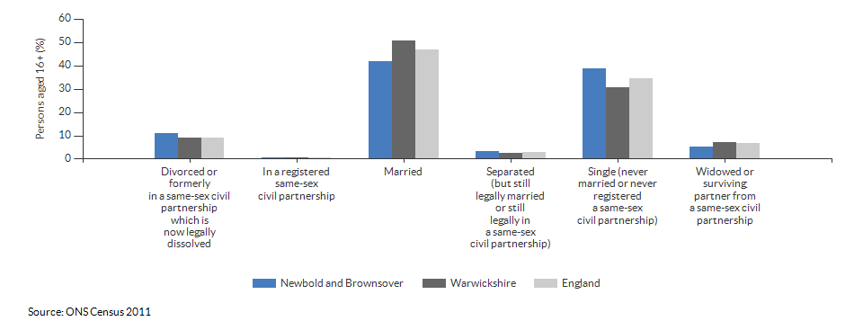 Marital and civil partnership status in Newbold and Brownsover for 2011