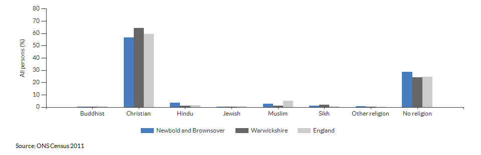Religion in Newbold and Brownsover for 2011