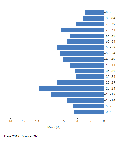 5-year age group male population estimates for Kenilworth for 2019