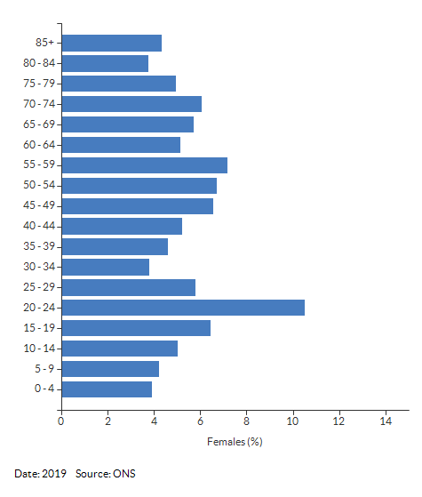 5-year age group female population estimates for Kenilworth for 2019