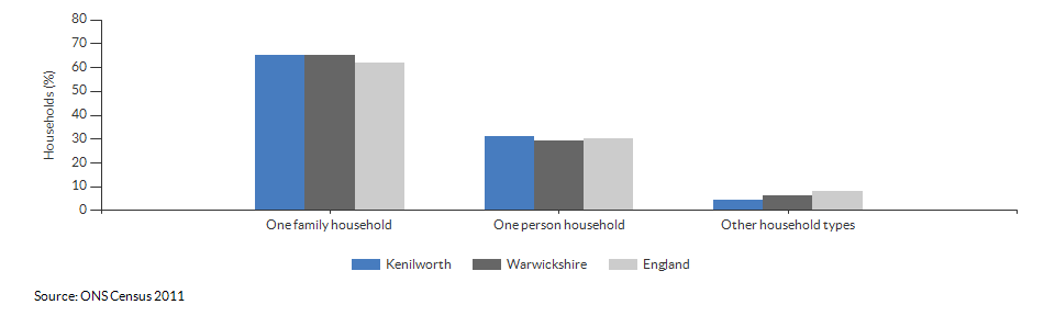 Household composition in Kenilworth for 2011