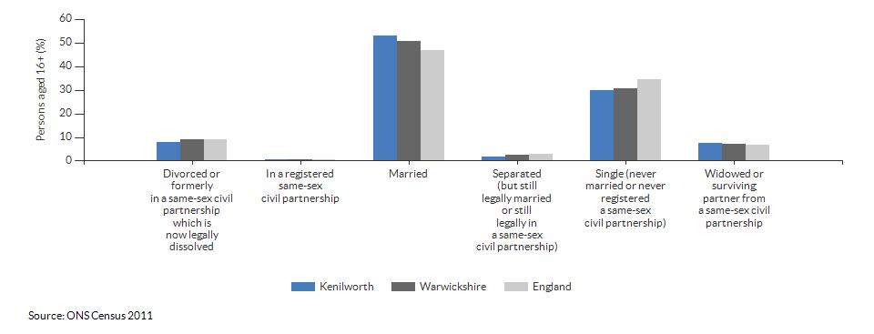 Marital and civil partnership status in Kenilworth for 2011