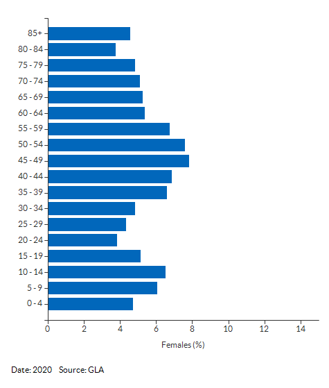 5-year age group female population estimates for Cheam for 2020