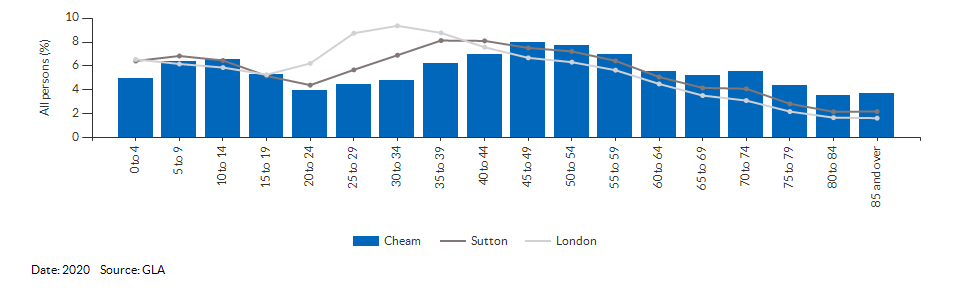 5-year age group population projections for Cheam