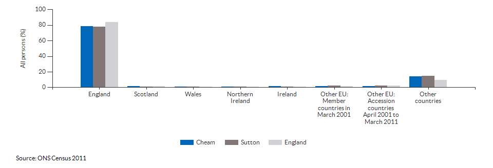 Country of birth for Cheam
