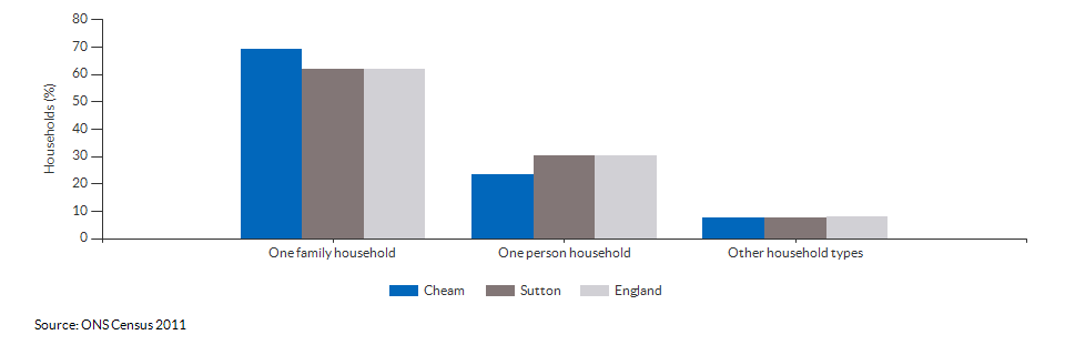 Household composition in Cheam for 2011