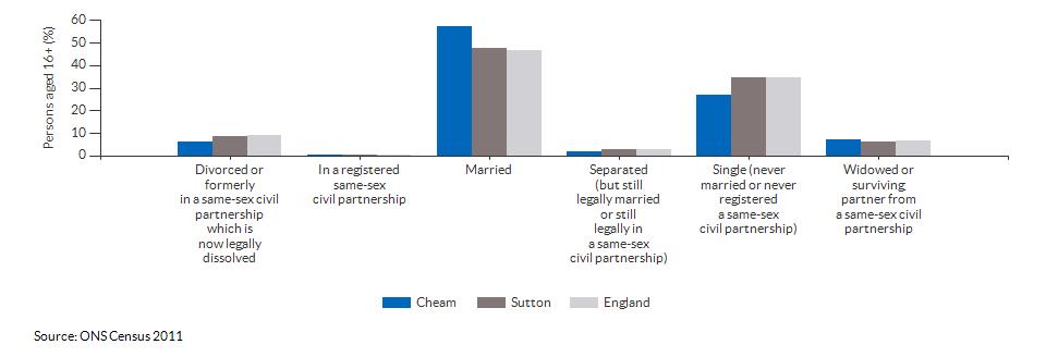 Marital and civil partnership status in Cheam for 2011