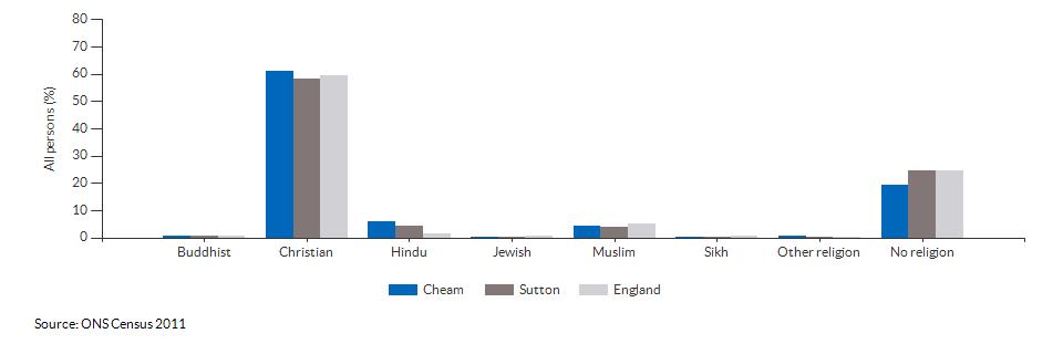 Religion in Cheam for 2011