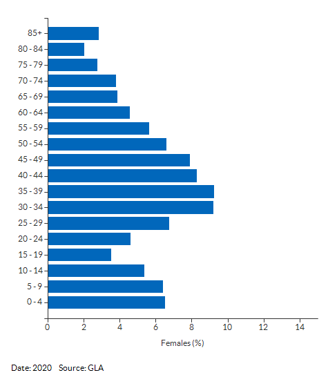 5-year age group female population estimates for Sutton West for 2020