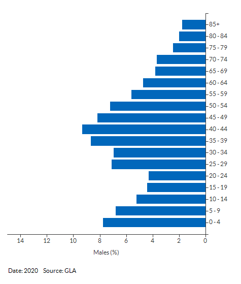 5-year age group male population projections for Sutton West