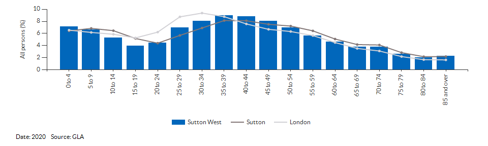 5-year age group population projections for Sutton West