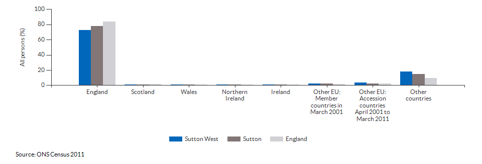 Country of birth for Sutton West