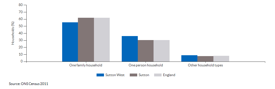 Household composition in Sutton West for 2011