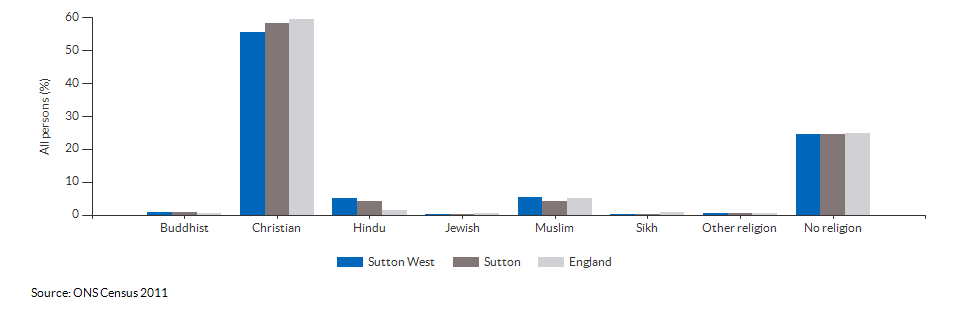 Religion in Sutton West for 2011
