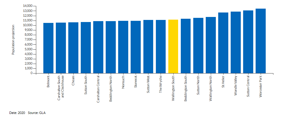 Total projected population comparison across London (2020)