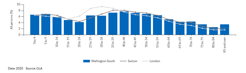 5-year age group population projections for Wallington South