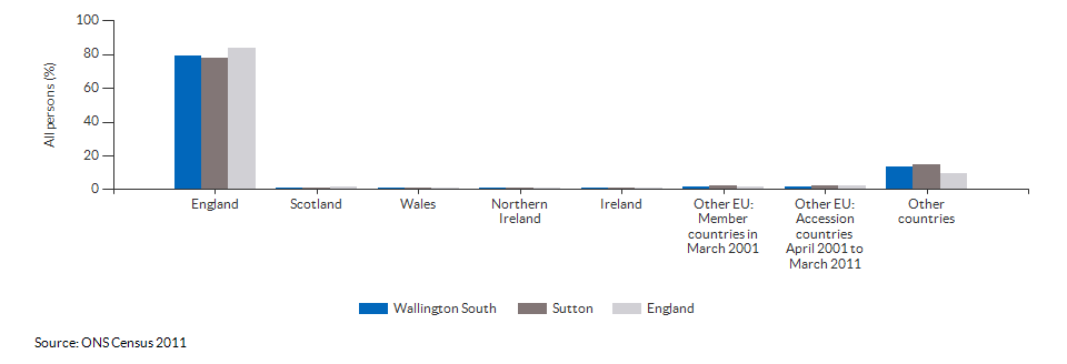 Country of birth for Wallington South
