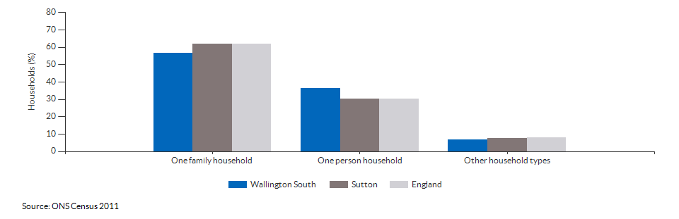 Household composition in Wallington South for 2011