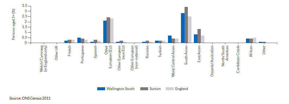 Country of birth in Wallington South for 2011