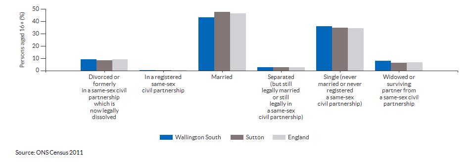 Marital and civil partnership status in Wallington South for 2011