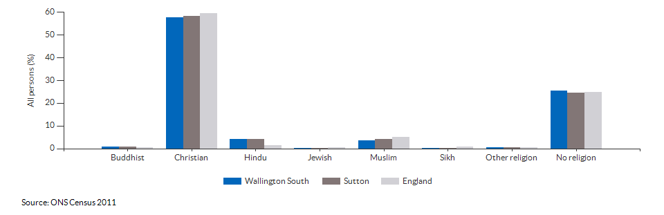 Religion in Wallington South for 2011