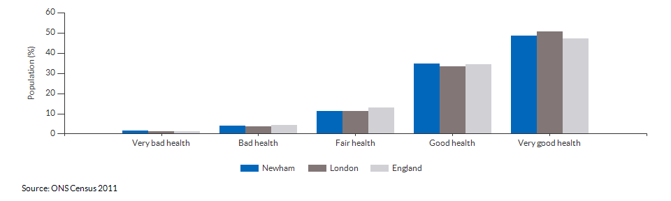 Self-reported health in Newham for 2011
