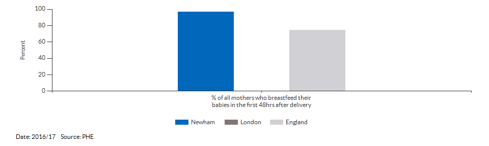 Breastfeeding initiation rate for Newham for 2016/17