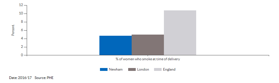% of women who smoke at time of delivery for Newham for 2016/17