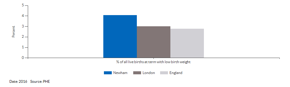 % of all live births at term with low birth weight for Newham for 2016