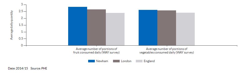 Average daily portions of fruit and vegetable consumed at age 15 for Newham for 2014/15