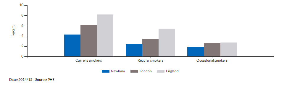 Smoking prevalence at age 15 for Newham for 2014/15