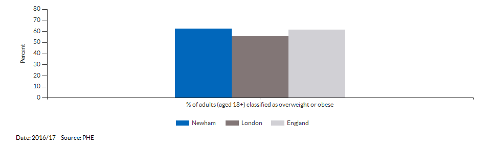 Percentage of adults (aged 18+) classified as overweight or obese for Newham for 2016/17