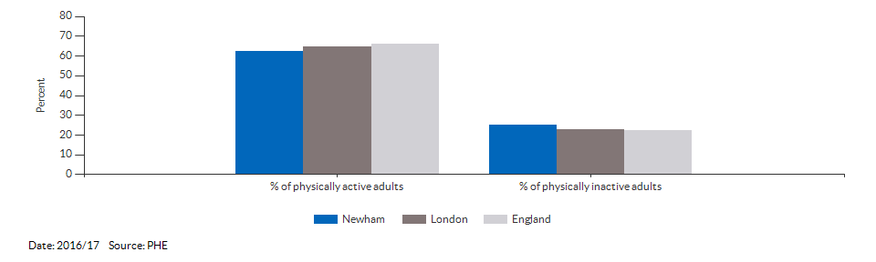 Percentage of physically active and inactive adults for Newham for 2016/17