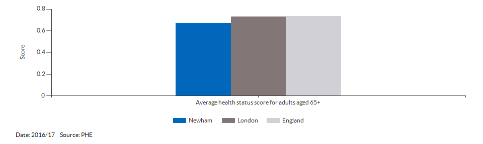 Average health status score for adults aged 65 and over for Newham for 2016/17